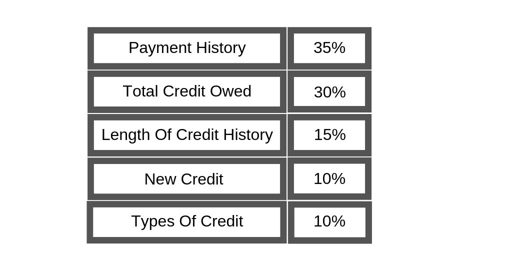 factors affecting credit
